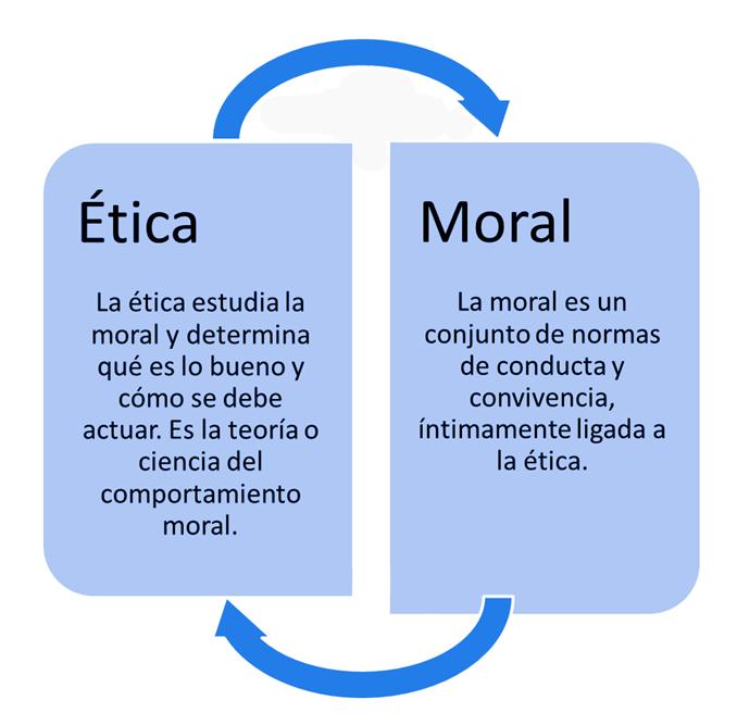 REL-103 Moral y ética Turismo